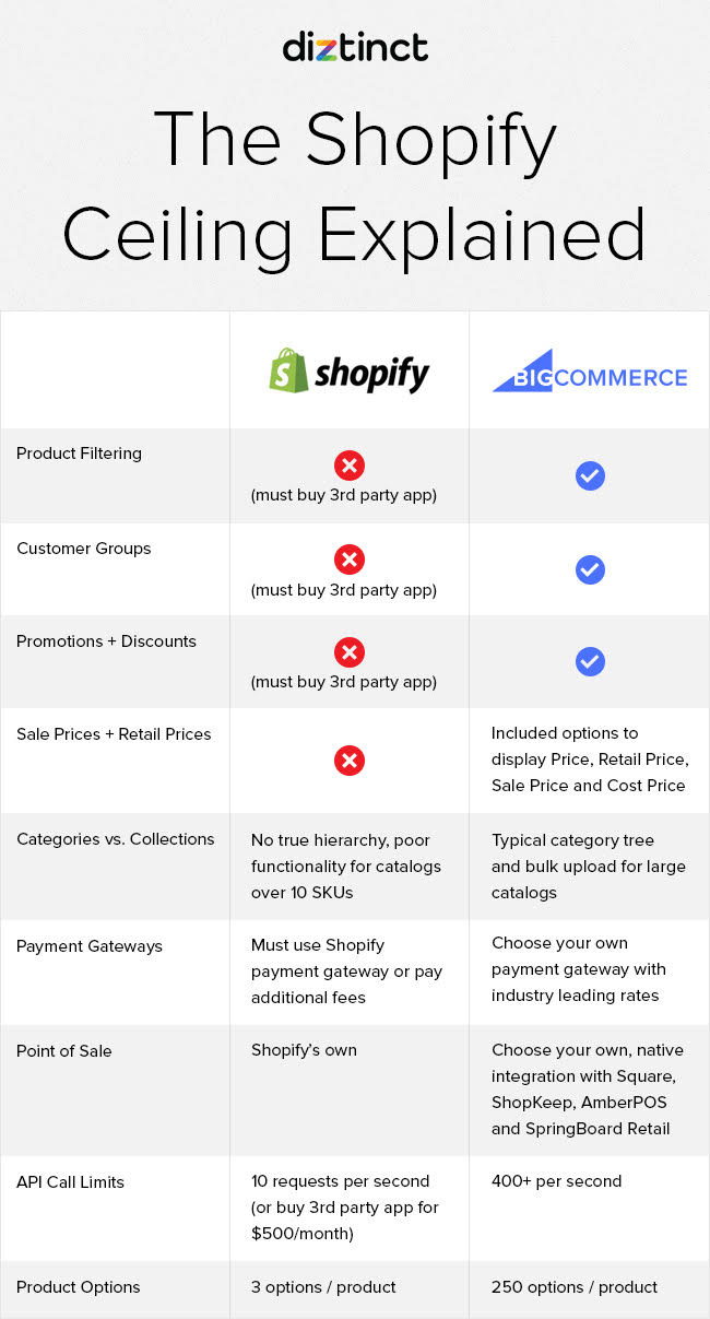 The Shopify Ceiling Explained