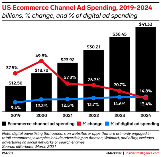 Graph sourced from eMarketer showing the predicted growth of eCommerce advertising spending in the United States by 2024 year end.